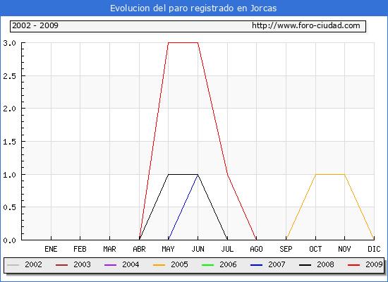 Evolucion  de los datos de parados para el Municipio de Jorcas hasta Septiembre del 2009.