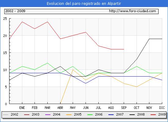 Evolucion  de los datos de parados para el Municipio de Alpartir hasta Septiembre del 2009.