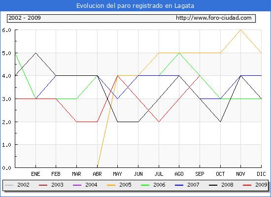 Evolucion  de los datos de parados para el Municipio de Lagata hasta Septiembre del 2009.