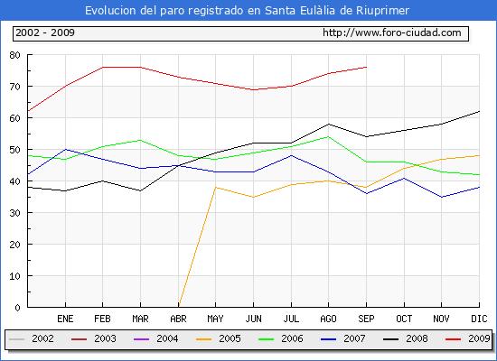 Evolucion  de los datos de parados para el Municipio de Santa Eul�lia de Riuprimer hasta Septiembre del 2009.