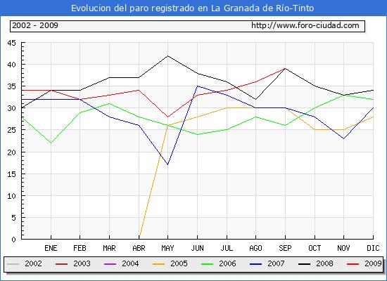 Evolucion de los datos de parados para el Municipio de La Granada de Río-Tinto hasta Septiembre del 2009.