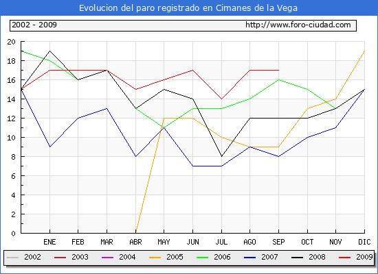Evolucion  de los datos de parados para el Municipio de CIMANES DE LA VEGA hasta SEPTIEMBRE del 2009.