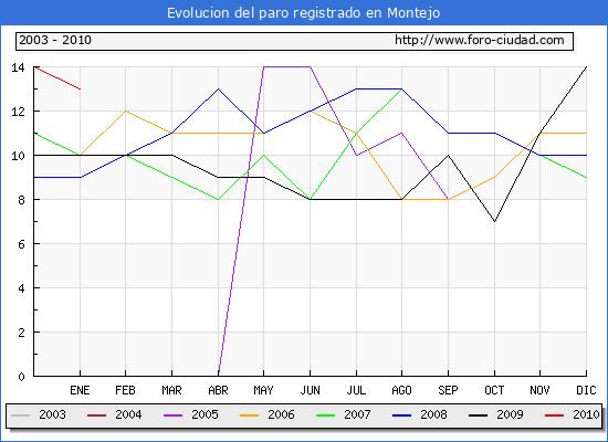Evolucion  de los datos de parados para el Municipio de Montejo hasta Enero del 2010.