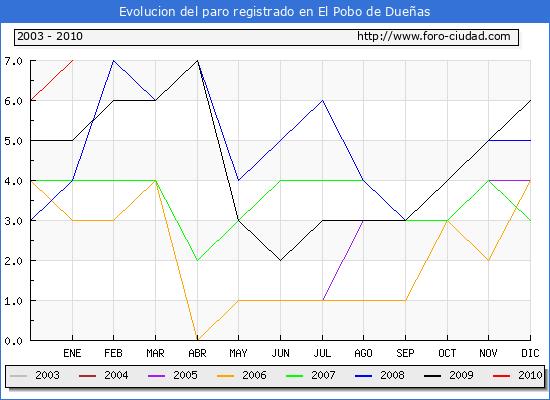 Evolucion de los datos de parados para el Municipio de El Pobo de Dueñas hasta Enero del 2010.