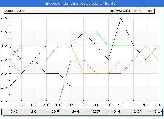 Evolucion  de los datos de parados para el Municipio de Bord�n hasta Enero del 2010.