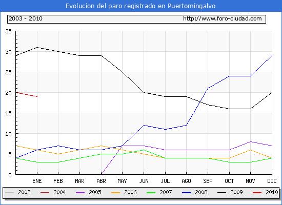 Evolucion  de los datos de parados para el Municipio de Puertomingalvo hasta Enero del 2010.
