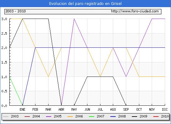 Evolucion  de los datos de parados para el Municipio de Grisel hasta Enero del 2010.