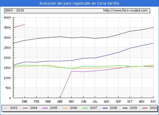 Evolucion  de los datos de parados para el Municipio de Coria del R�o hasta Enero del 2010.