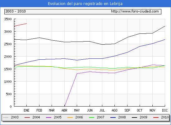 Evolucion  de los datos de parados para el Municipio de Lebrija hasta Enero del 2010.