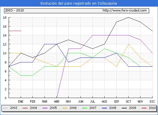 Evolucion  de los datos de parados para el Municipio de Collsuspina hasta Enero del 2010.