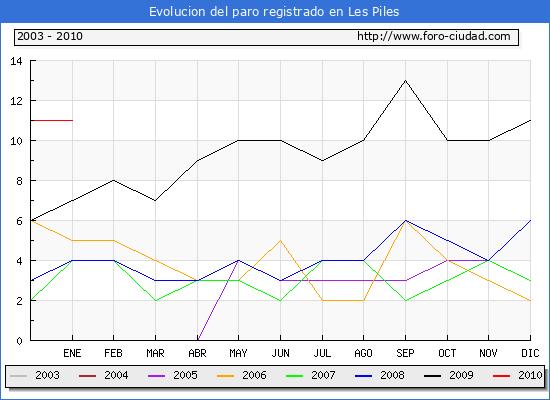Evolucion  de los datos de parados para el Municipio de Les Piles hasta Enero del 2010.