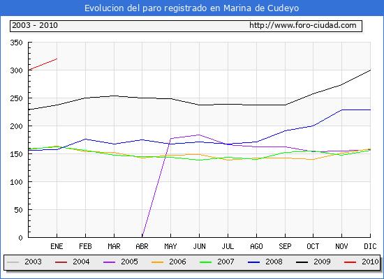 Evolucion  de los datos de parados para el Municipio de Marina de Cudeyo hasta Enero del 2010.