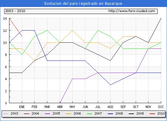Evolucion  de los datos de parados para el Municipio de Bayarque hasta Enero del 2010.