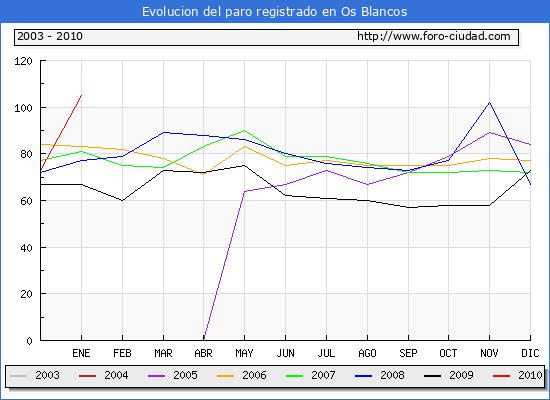 Evolucion  de los datos de parados para el Municipio de Os Blancos hasta Enero del 2010.