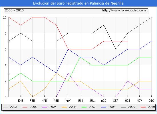 Evolucion  de los datos de parados para el Municipio de PALENCIA DE NEGRILLA hasta OCTUBRE del 2010.