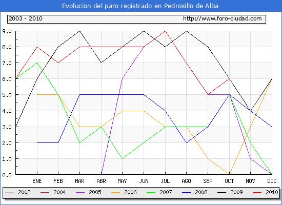 Evolucion  de los datos de parados para el Municipio de PEDROSILLO DE ALBA hasta OCTUBRE del 2010.