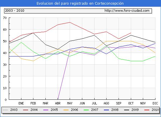 Evolucion  de los datos de parados para el Municipio de CORTECONCEPCION hasta OCTUBRE del 2010.