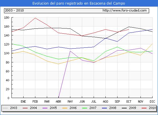 Evolucion  de los datos de parados para el Municipio de ESCACENA DEL CAMPO hasta OCTUBRE del 2010.