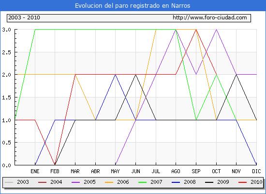 Evolucion  de los datos de parados para el Municipio de NARROS hasta OCTUBRE del 2010.