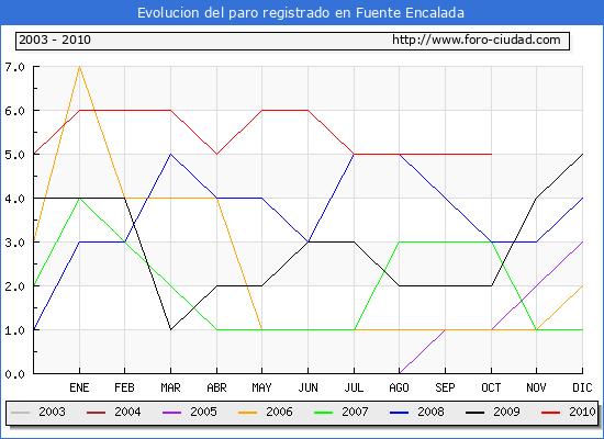 Evolucion  de los datos de parados para el Municipio de FUENTE ENCALADA hasta OCTUBRE del 2010.