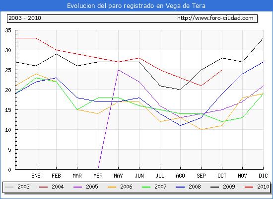 Evolucion  de los datos de parados para el Municipio de VEGA DE TERA hasta OCTUBRE del 2010.