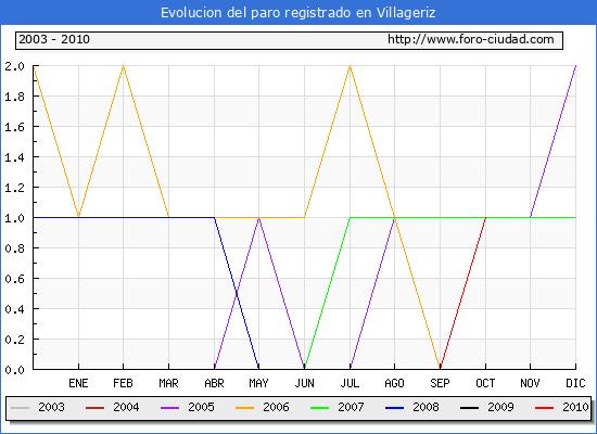 Evolucion  de los datos de parados para el Municipio de VILLAGERIZ hasta OCTUBRE del 2010.