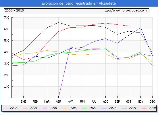 Evolucion  de los datos de parados para el Municipio de ALCAUDETE hasta OCTUBRE del 2010.