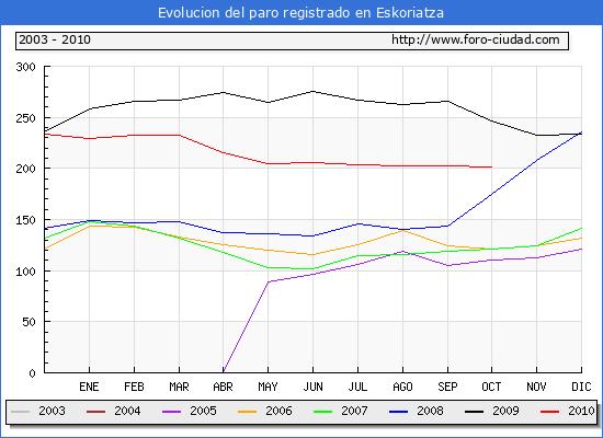 Evolucion de los datos de parados para el Municipio de Eskoriatza hasta Octubre del 2010.