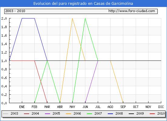 Evolucion  de los datos de parados para el Municipio de CASAS DE GARCIMOLINA hasta OCTUBRE del 2010.