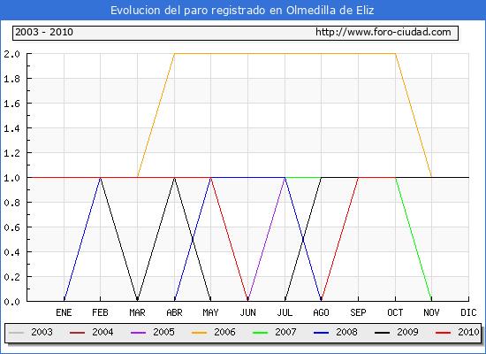 Evolucion  de los datos de parados para el Municipio de OLMEDILLA DE ELIZ hasta OCTUBRE del 2010.