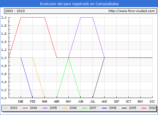 Evolucion  de los datos de parados para el Municipio de CAMPISABALOS hasta OCTUBRE del 2010.