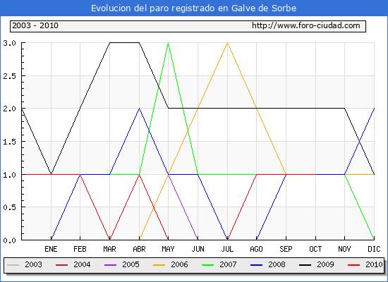 Evolucion  de los datos de parados para el Municipio de GALVE DE SORBE hasta OCTUBRE del 2010.