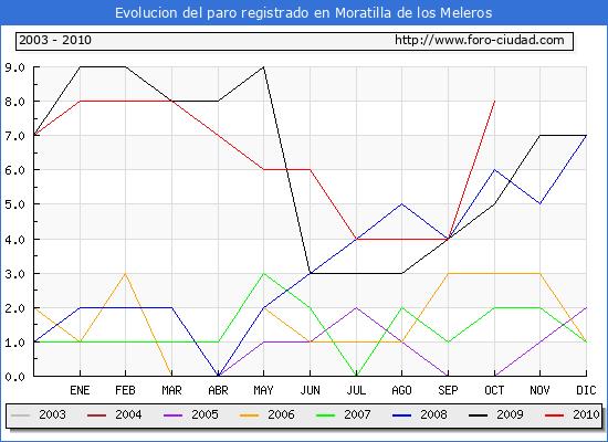 Evolucion  de los datos de parados para el Municipio de MORATILLA DE LOS MELEROS hasta OCTUBRE del 2010.