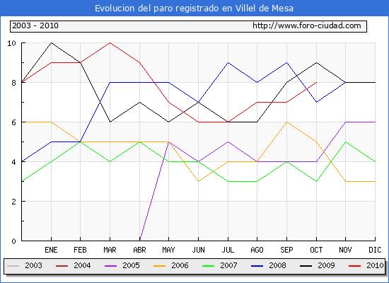 Evolucion  de los datos de parados para el Municipio de VILLEL DE MESA hasta OCTUBRE del 2010.