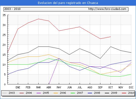 Evolucion  de los datos de parados para el Municipio de CHUECA hasta OCTUBRE del 2010.