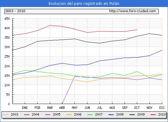 Evolucion  de los datos de parados para el Municipio de POLAN hasta OCTUBRE del 2010.