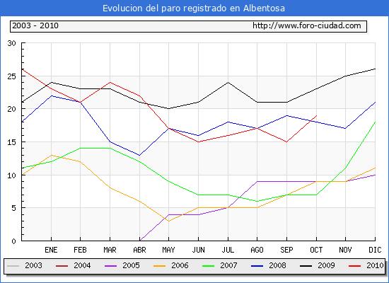 Evolucion  de los datos de parados para el Municipio de ALBENTOSA hasta OCTUBRE del 2010.