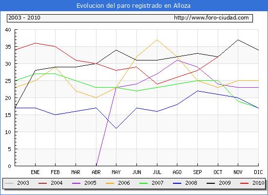 Evolucion  de los datos de parados para el Municipio de ALLOZA hasta OCTUBRE del 2010.