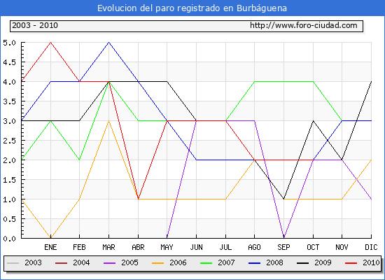 Evolucion  de los datos de parados para el Municipio de BURBAGUENA hasta OCTUBRE del 2010.