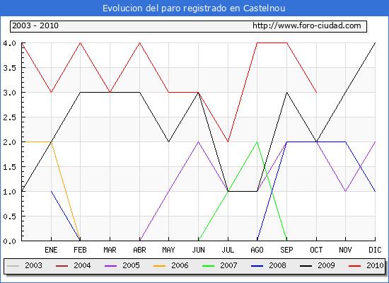 Evolucion  de los datos de parados para el Municipio de CASTELNOU hasta OCTUBRE del 2010.
