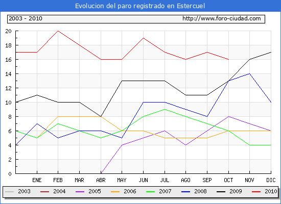 Evolucion  de los datos de parados para el Municipio de ESTERCUEL hasta OCTUBRE del 2010.