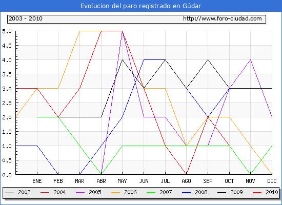 Evolucion  de los datos de parados para el Municipio de GUDAR hasta OCTUBRE del 2010.