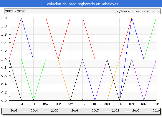 Evolucion  de los datos de parados para el Municipio de JABALOYAS hasta OCTUBRE del 2010.