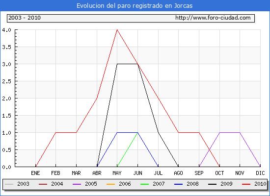 Evolucion  de los datos de parados para el Municipio de JORCAS hasta OCTUBRE del 2010.