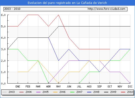 Evolucion de los datos de parados para el Municipio de La Cañada de Verich hasta Octubre del 2010.