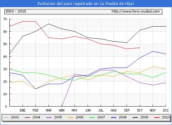 Evolucion  de los datos de parados para el Municipio de LA PUEBLA DE HIJAR hasta OCTUBRE del 2010.