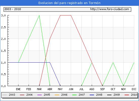 Evolucion  de los datos de parados para el Municipio de TORMON hasta OCTUBRE del 2010.