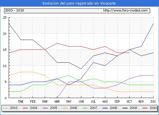 Evolucion  de los datos de parados para el Municipio de VINACEITE hasta OCTUBRE del 2010.