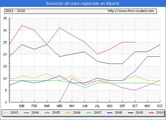 Evolucion  de los datos de parados para el Municipio de ALPARTIR hasta OCTUBRE del 2010.
