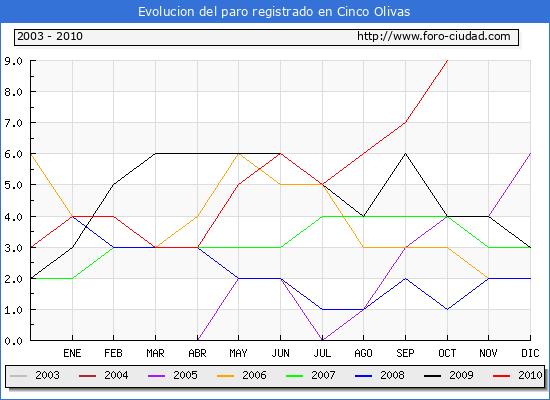 Evolucion  de los datos de parados para el Municipio de CINCO OLIVAS hasta OCTUBRE del 2010.
